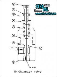 unbalanced valve